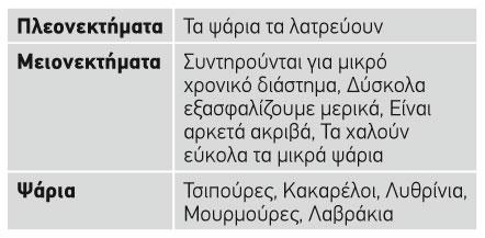 agrio_kokkino_iwdiou_pinakas