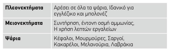 mpikatini_pinakas