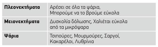 mudi_pinakas
