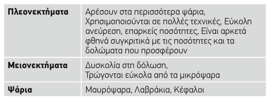 psarodoli_pinakas