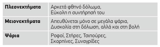 thrapsalaki_pinakas