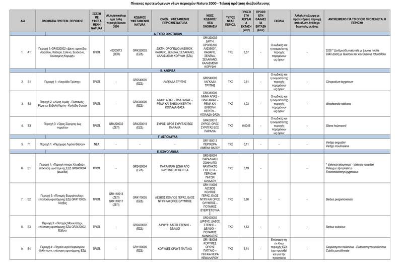 ΠΡΟΤΑΣΗ-ΝΕΩΝ-ΠΕΡΙΟΧΩΝ-NATURA-2000---ΤΕΛΙΚΟΣ-ΠΙΝΑΚΑΣ-ΔΙΑΒΟΥΛΕΥΣΗΣ-1