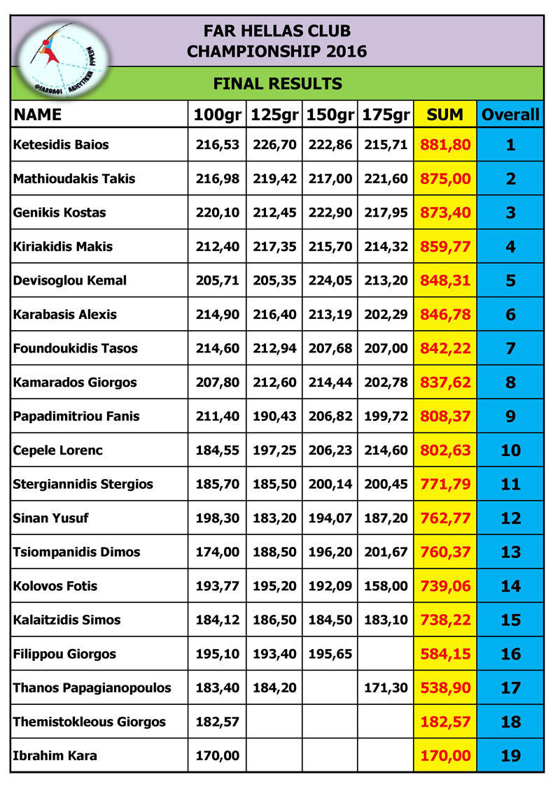 far-hellas-2016-championship-final-results-a